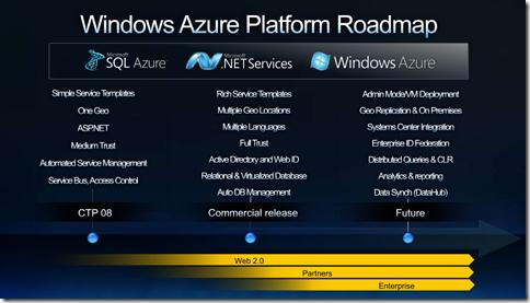 Windows Azure Roadmap0